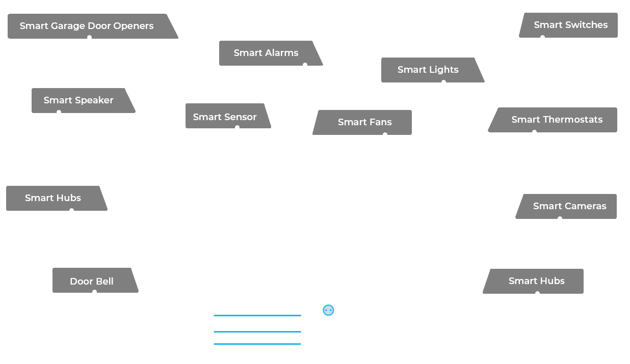 Smart Home Devices We Support